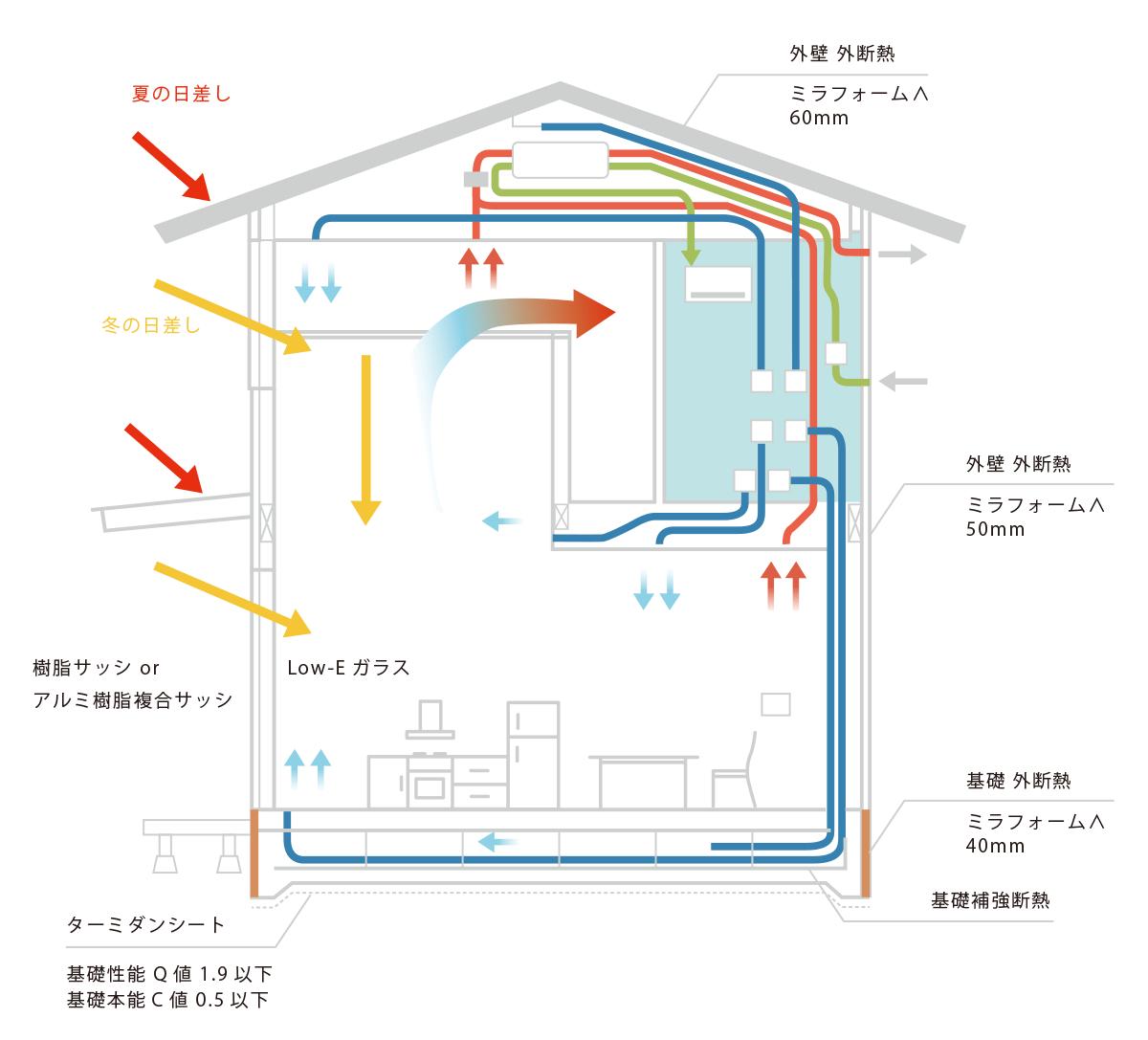 全館空調システムの空気循環イメージ